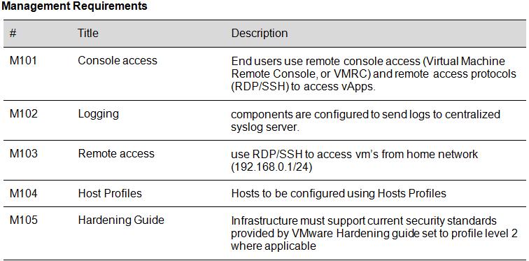 VCAP-DCD | v-apprentice