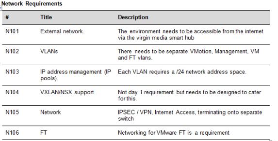 network reqs